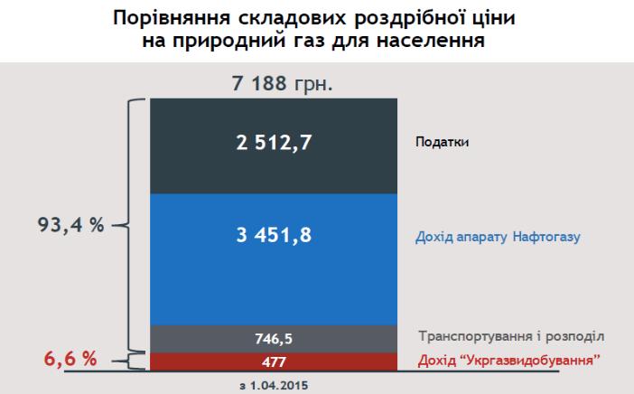 Слайд 5 із презентації Юлії Тимошенко