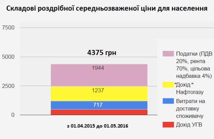 Коректна розбивка ціни на газ для населення. Дані Нафтогазу, розрахунки VoxUkraine