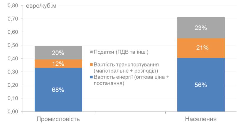 Дані Енергетичного звіту Єврокомісії за 2014 рік (див. стор. 77-78 документа) перераховані з євроцентів за кВт*год у євро за куб.м
