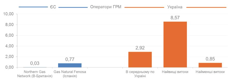 За даними дослідження компанії AF Mercados EMI (http://www.inogate.org/documents/Fotis_Thomaidis_UA.pdf)