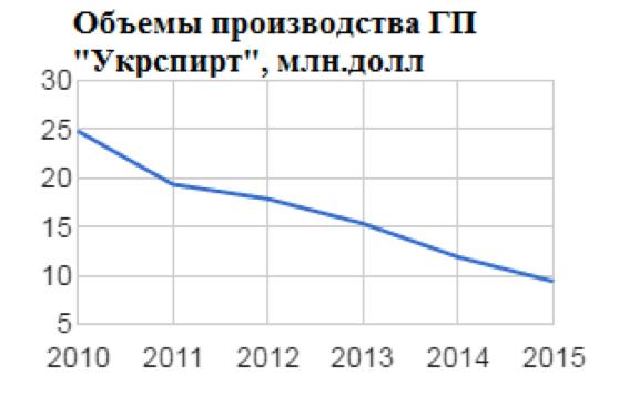Источник: составлено автором на основе пресс-релизов Укрспирта за разные годы