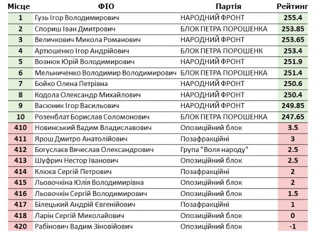 З-поміж нардепів від Хмельниччини лише один потрапив до 10 реформаторів - фото 1