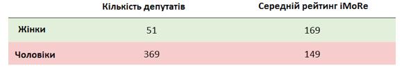 """На ближайших выборах в парламент проходят 8 партий, - соцгруппа """"Рейтинг"""" - Цензор.НЕТ 2943"""