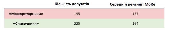 """На ближайших выборах в парламент проходят 8 партий, - соцгруппа """"Рейтинг"""" - Цензор.НЕТ 628"""