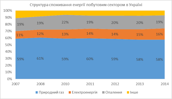 Джерело: Енергетичний баланс України (ukstat.gov.ua)