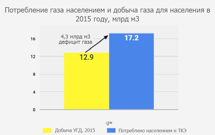 Правильный слайд о потреблении и добычи газа в Украине. Данные Нафтогаза, рассчеты VoxUkraine