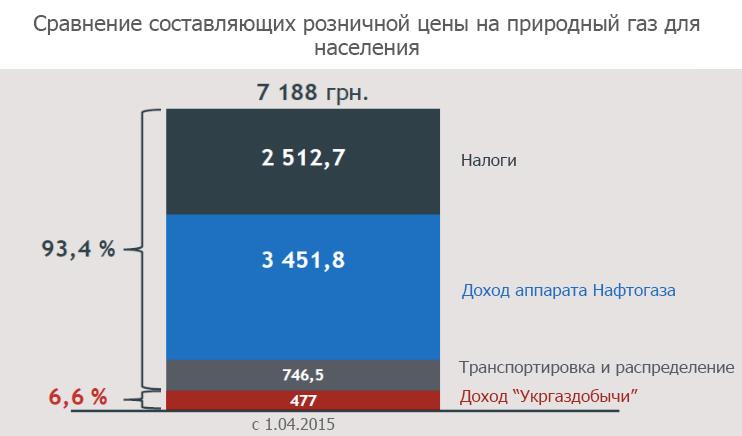 Слайд 5 из презентации Юлии Тимошенко