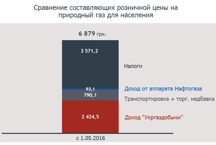 Слайд 7 из презентации Юлии Тимошенко