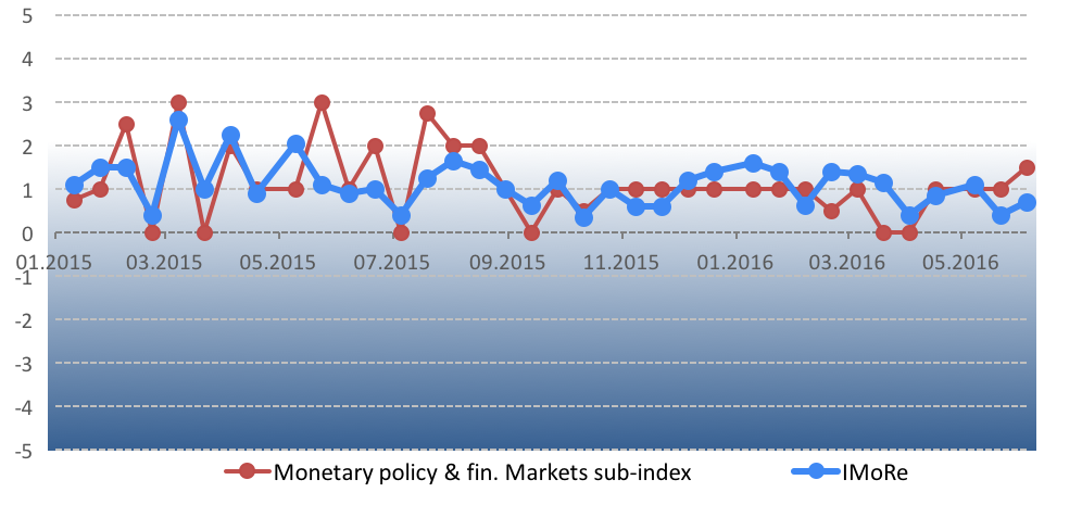Chart 1. іMoRe dynamics.iMoRe team considers index value of at least 2 an acceptable pace of reform