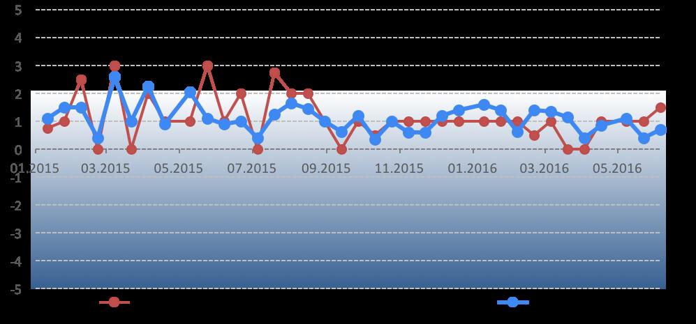 Графік 1. Динаміка Індексу моніторингу реформ. Команда іМоРе вважає прийнятним темпом реформ рівень індексу 2 і вище