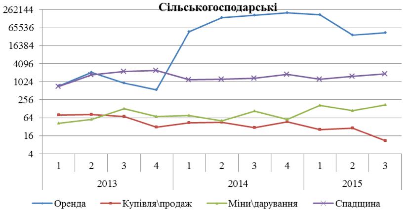 Дані: Міністерство юстиції України