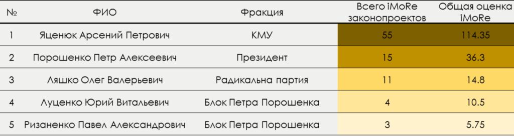 top-5_ru