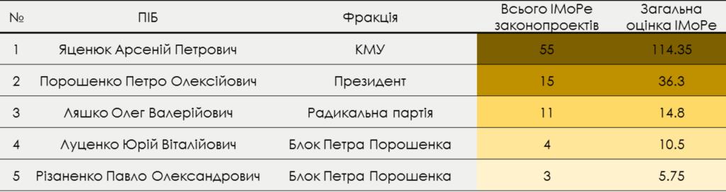 top-5_ukr