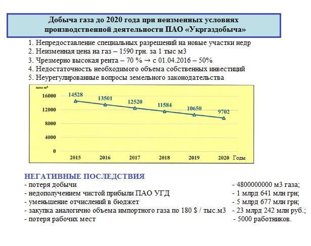 Слайд из презентации Олега Прохоренко, предоставлено пресс-службойУкргаздобычи