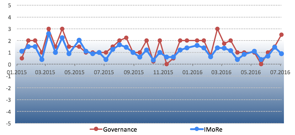 Chart 1. іMoRe dynamics. iMoRe team considers index value of at least 2 an acceptable pace of reform