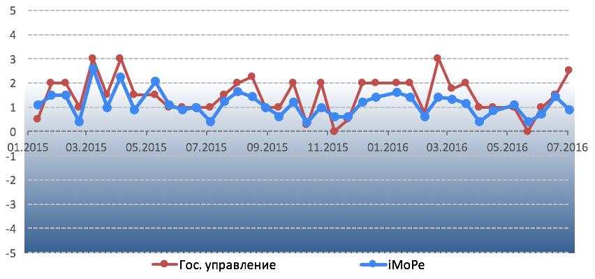 График 1. Динамика Индекса мониторинга реформ. Команда iMoРe считает приемлемым темпом реформ уровень индекса 2 и выше