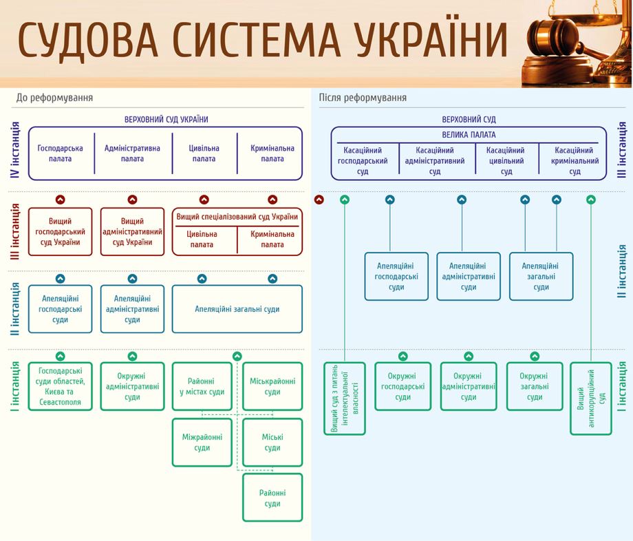 Джерело: Адміністрація президента України