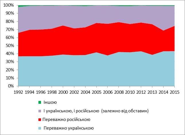 """Джерело даних: опитування """"Соціологічний моніторинг"""" Інституту соціології НАНУ"""