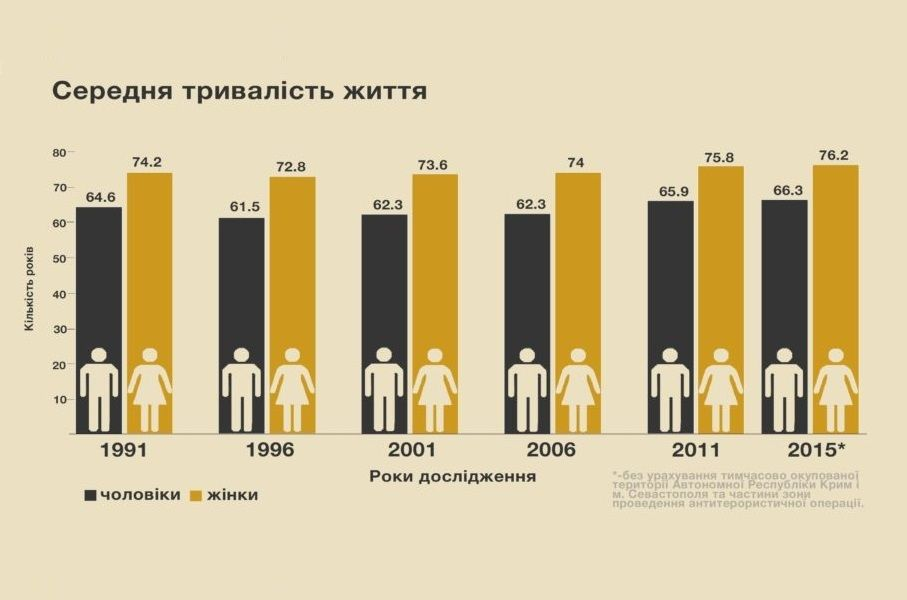 Deadly Problems: Why Do Ukrainians Die
