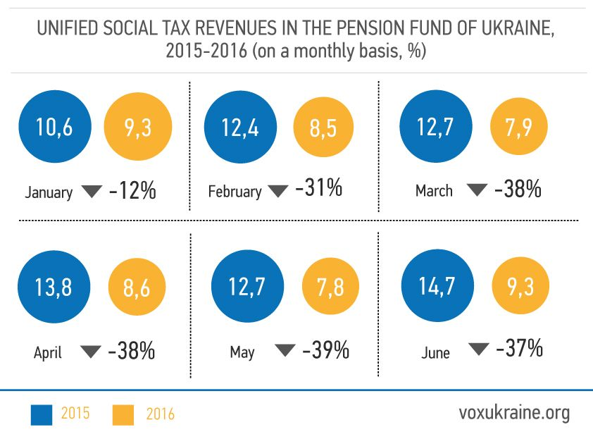 Source: report by Member of Parliament Victor Pinzenyk (based on data from the Ministry of Finance, the Pension Fund and the State Treasury)