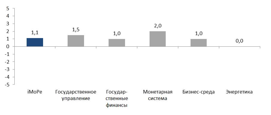 * Команда iMoРe считает приемлемым темпом реформ уровень индекса 2 и выше