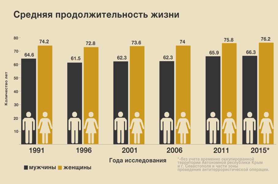 Смертельные проблемы: от чего умирают украинцы