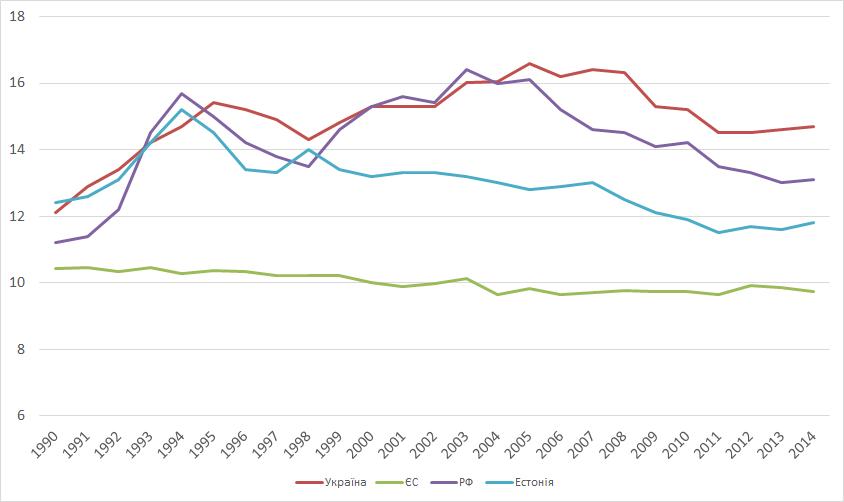 Джерело: World Development Indicators