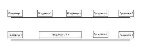 Рис. 1: Верхній ряд—ситуація до злиття. Нижній ряд—ситуація після злиття