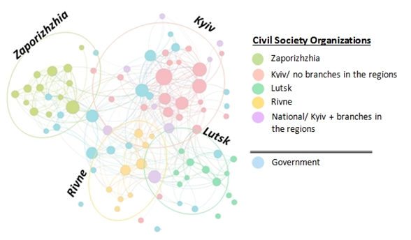 "Each node is associated with a particular actor (CSO or government body) and its size is proportional to its impact factor. The CSOs are colored by the region of location; the ""national"" designation means that the CSO has branches in the regions or acts at the national level (see the detailed methodolody)."