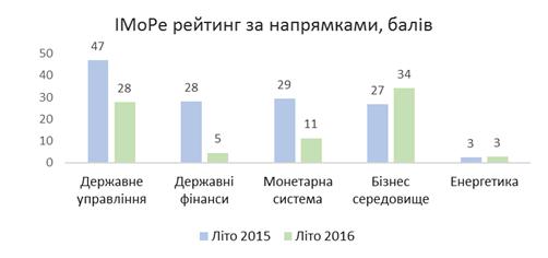 Джерело: база даних іМоРе http://imorevox.in.ua/list_ex2.php