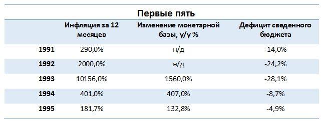 Монетарные показатели