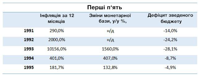 tild6263-6465-4135-b261-643034626562__tabl_infl_budget_ua