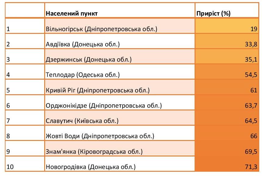 table-2-ukr
