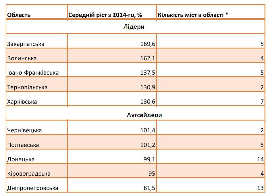 table-3-ukr