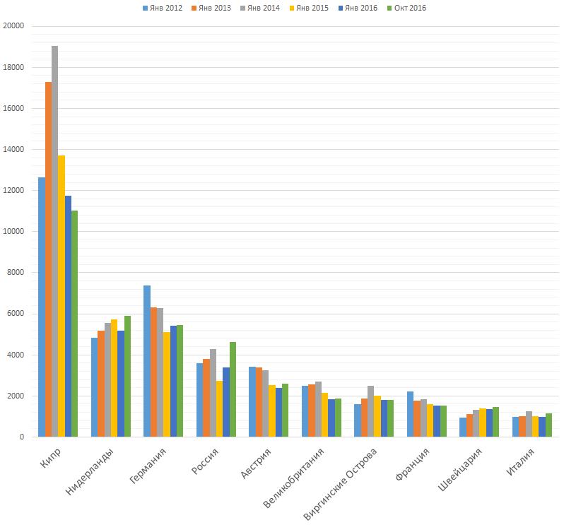 Объем ПИИ в акционерный капитал в Украине по странам происхождения