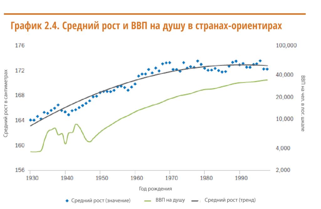 Средний рост и ВВП на душу населения