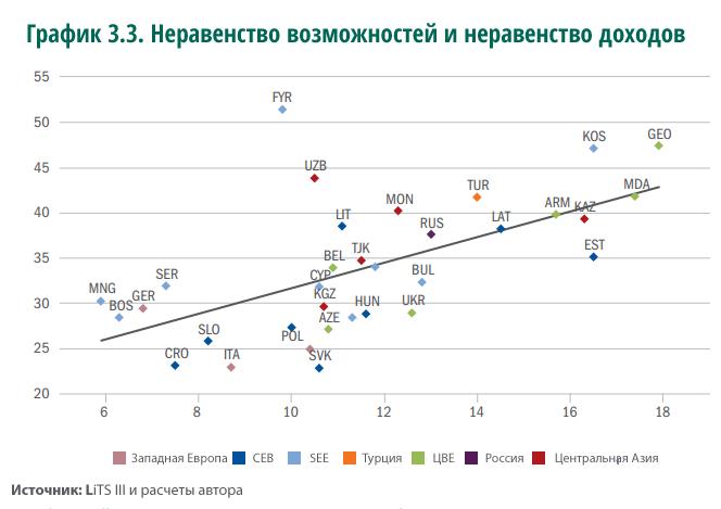 Неравенство возможностей и неравенство доходов