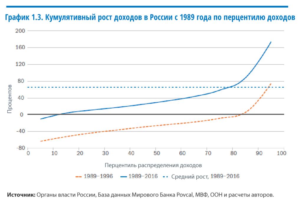 Рост доходов в России