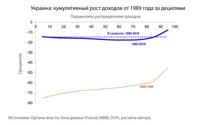 Рост доходов в Украине