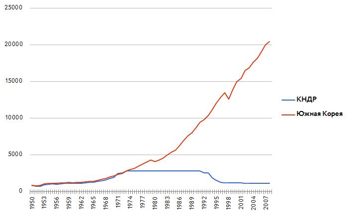 ВВП на душу населения в постоянных долларах 1990 года, Северная и Южная Кореи, 1950-2008