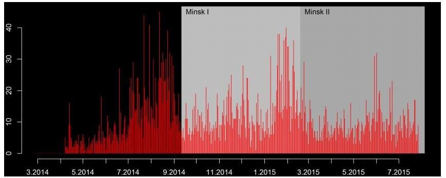 показатели насилия (количество случаев) на востоке Украины
