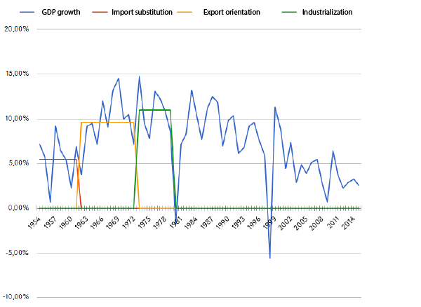 Korea: Causes of the Tremendous Growth | VoxUkraine