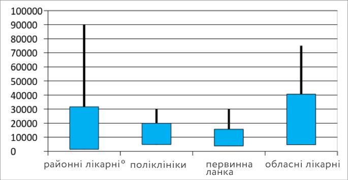 Неефективні аспекти охорони здоров'я в Україні: чи справді якість відповідає ціні?, фото-1