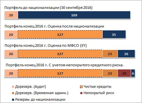Цена Привата: что известно о состоянии крупнейшего банка страны. Только факты