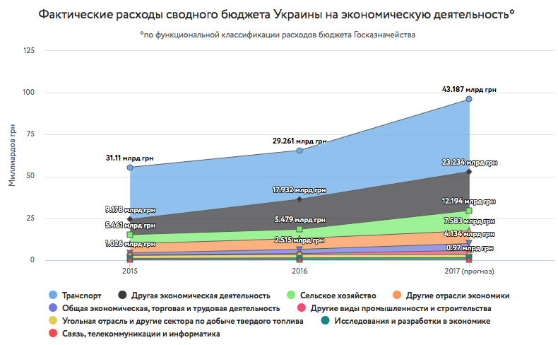 Помоги, если сможешь. Сколько Украина тратит на поддержку бизнеса