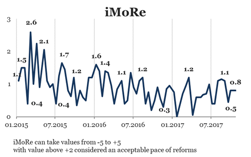 IMoRe# 70 Pension reform failed to push the average rate of reforms in the country