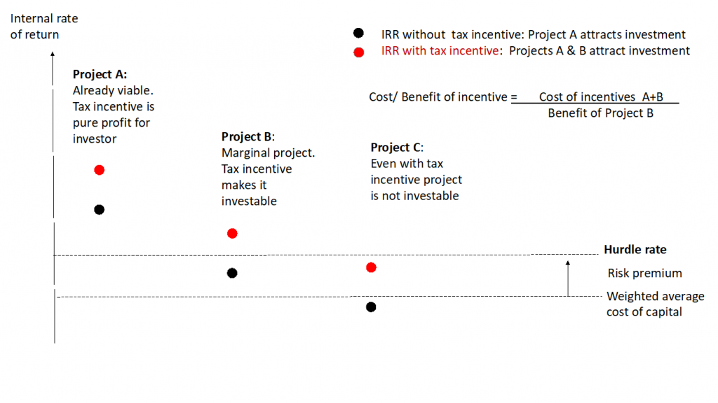 The Good, the Bad, and the Ugly: How Do Tax Incentives Impact Investment?