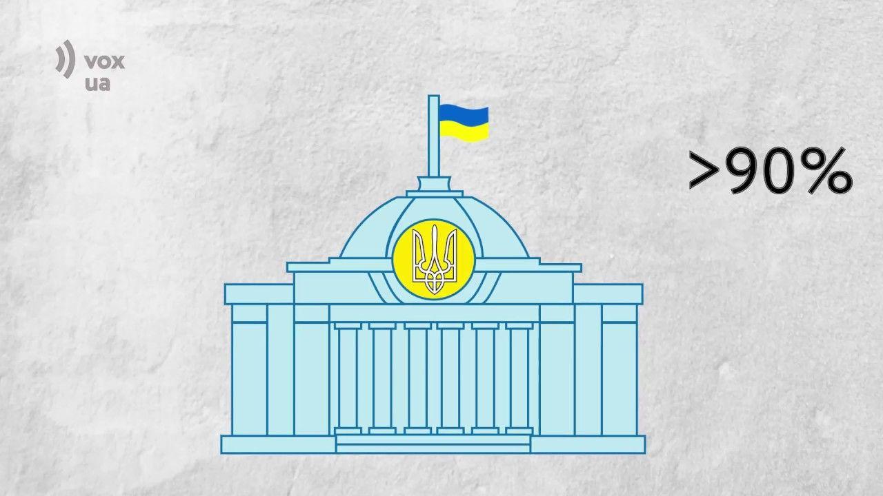 ККД Депутата: Як депутати підтримують реформи