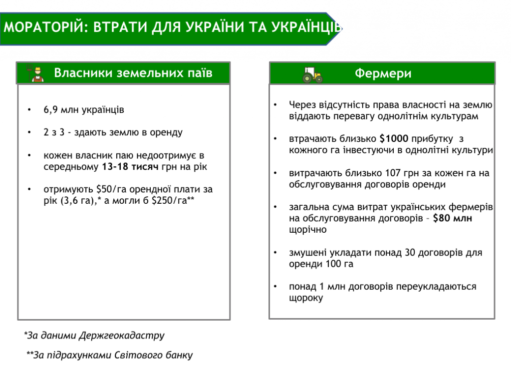 Земельний мораторій: скільки втрачають українці