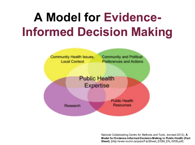 Public Health: Meeting the Challenge of Evidence-informed Policy in Ukraine